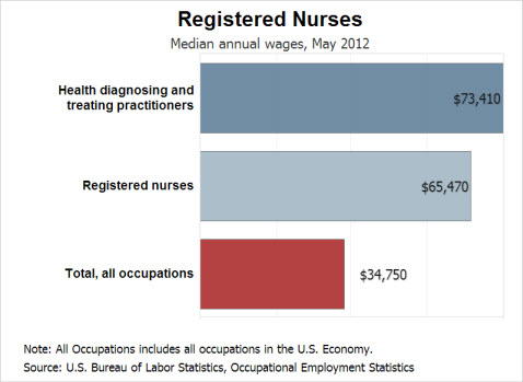 Median Annual Salaries of Nurse Practitioners and RNs, vs. All Other US Occupations