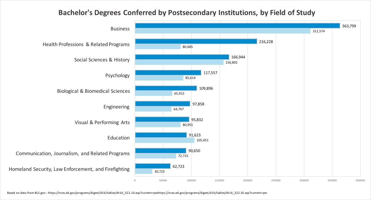 10 Most Popular Bachelor's Degrees