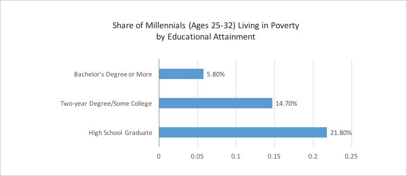 Percentage of millennials living in poverty by educational attainment-real