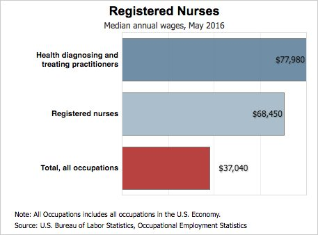 Nursing Salary Data How Much Do Nurses Make Collegeatlas