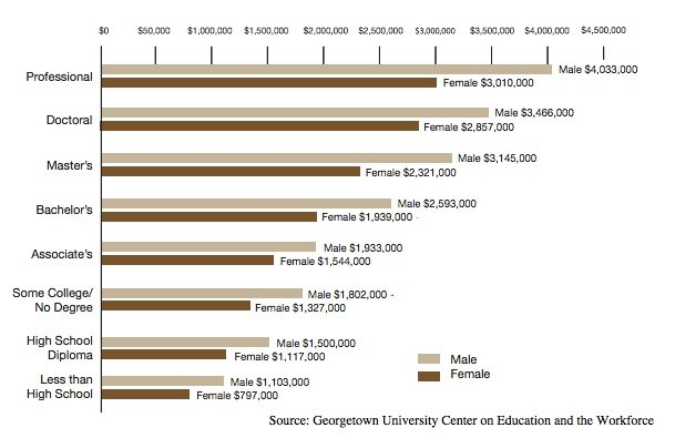 lifetime earnings by education attainment