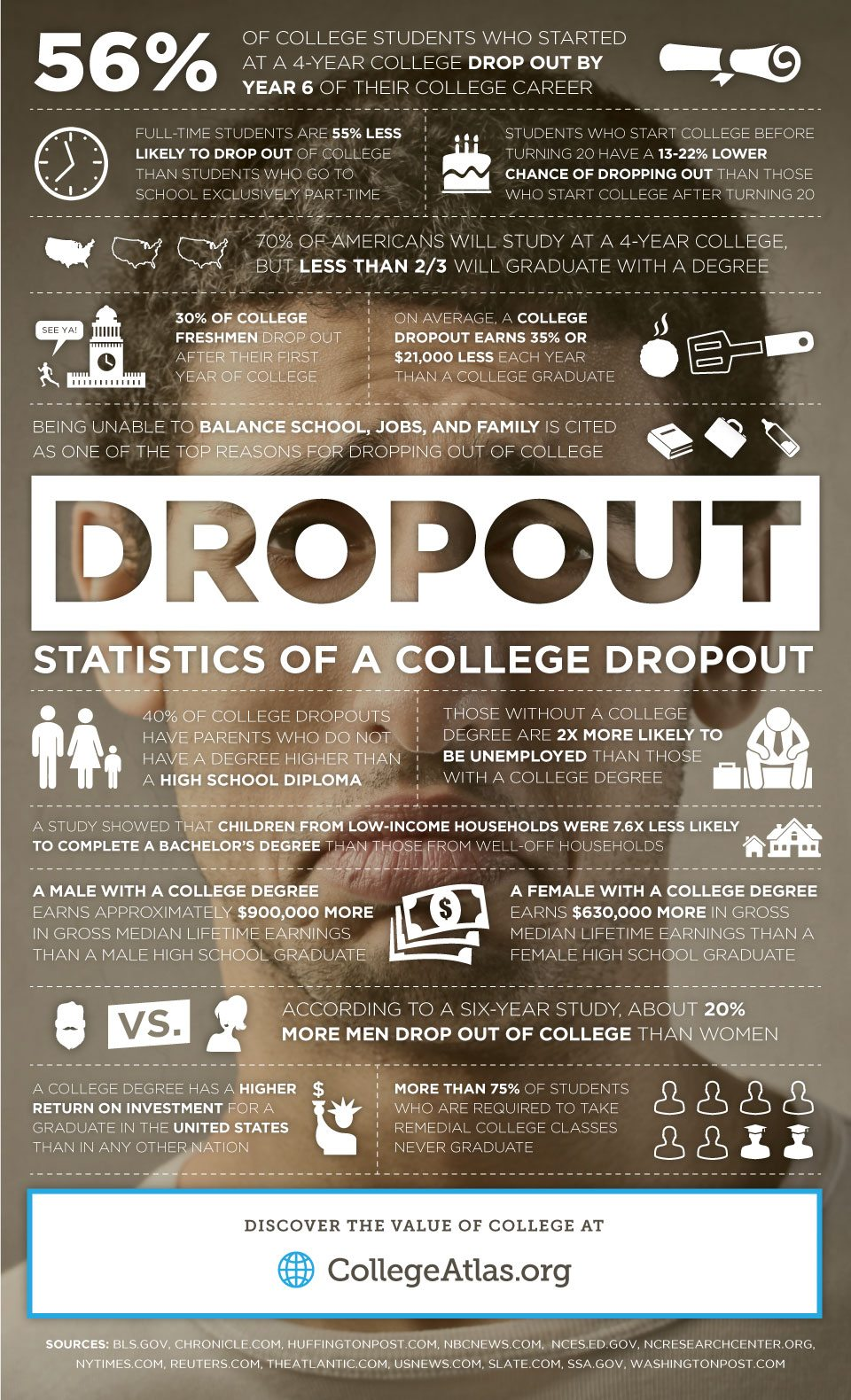 U.S. college dropout rate and other dropout statistics answer the question, why do students dropout of college?
