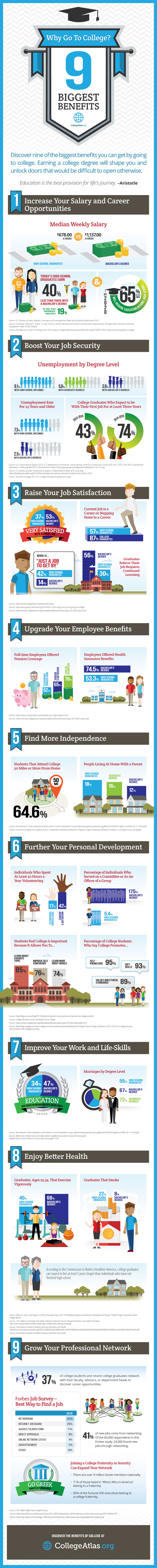 why go to college the biggest benefits 9 biggest benefits of college