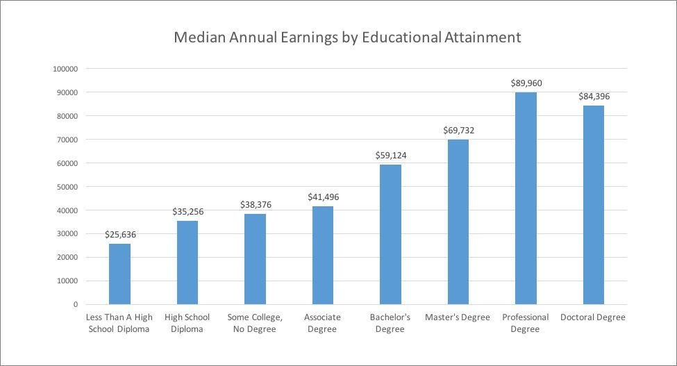 why go to college reasons why college is important reasons to go to college median annual earnings by educational attainment