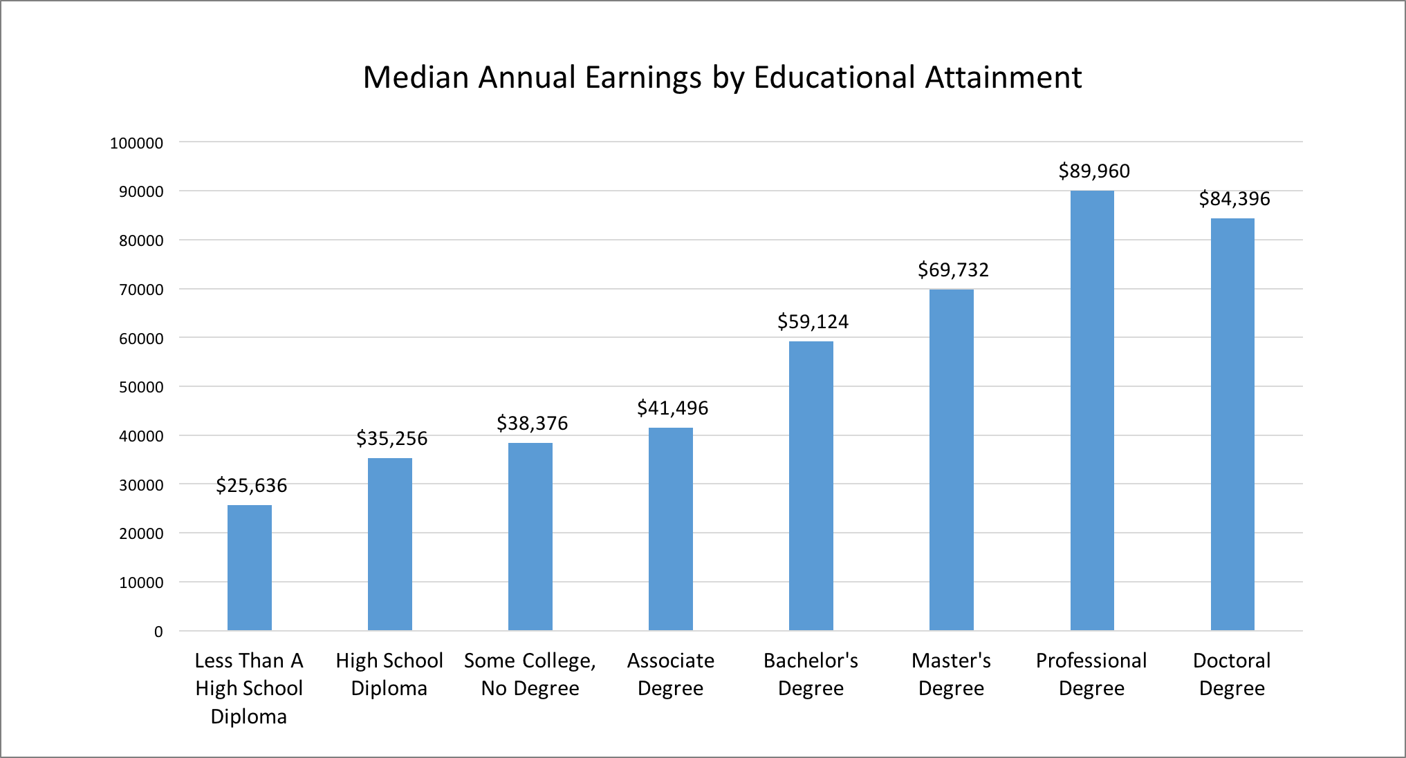 Bachelor's Degree Holder Median Annual Earnings by Educational Attainment